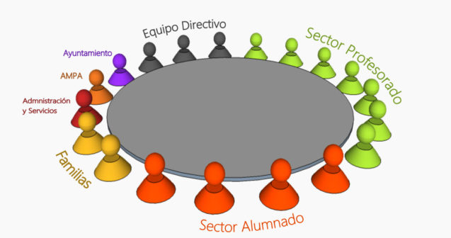 CONSEJO ESCOLAR. Sector FAMILIAS 2020